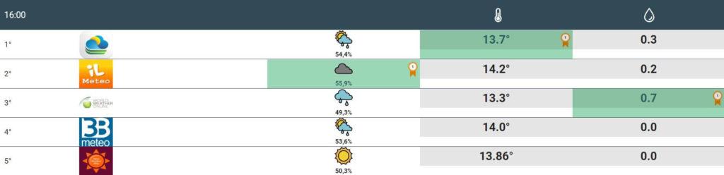 previsioni meteo napoli 1 marzo