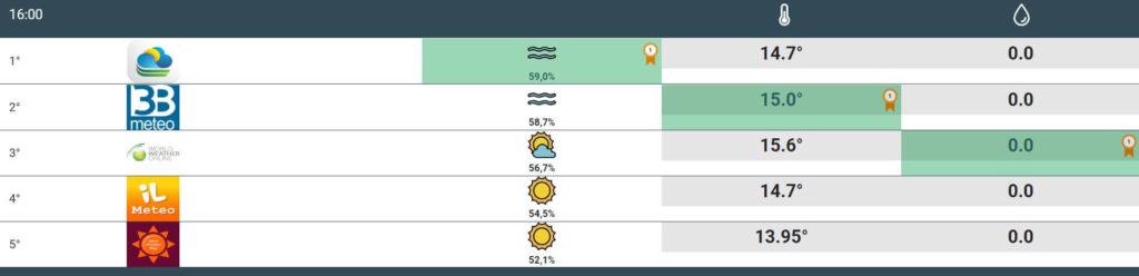 previsioni meteo torino 1 2 3 marzo