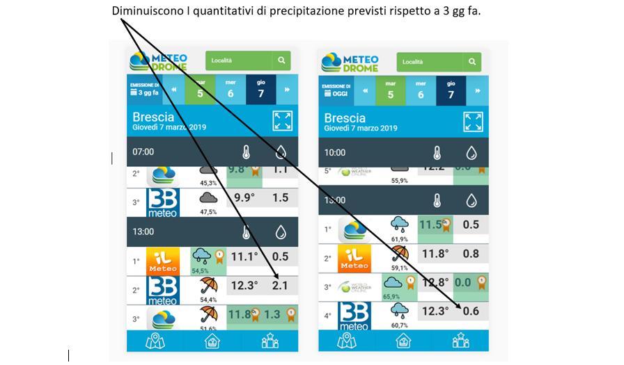 Ridotti i quantitativi previsti di pioggia a Brescia