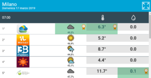 Le temperature cambiano al cambiare della copertura nuvolosa