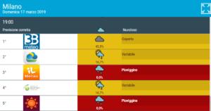 Sovrastima delle precipitazioni a Milano 17 Marzo.