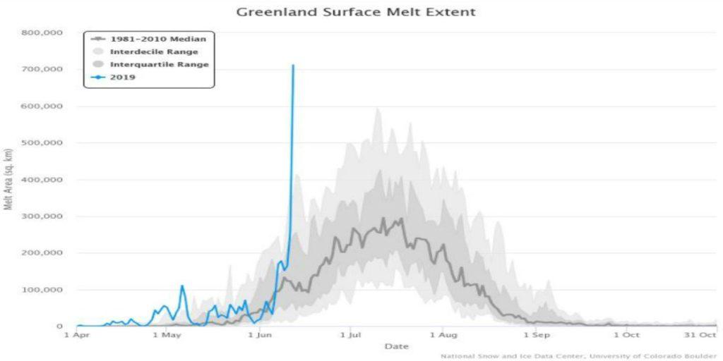 Giugno 2019: Ghiacciai della Groenlandia con Pesanti anomalie