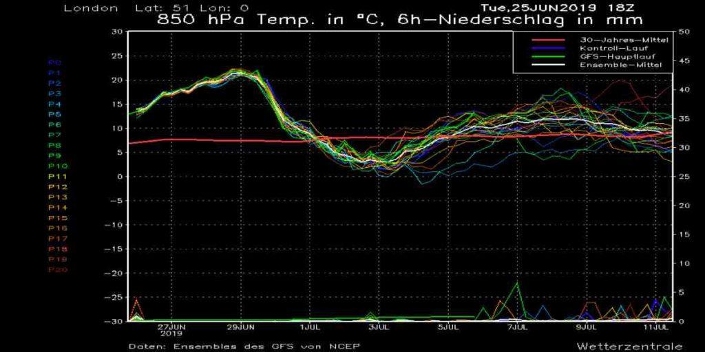 Meteo Giugno 2019: imminente Ondata di Caldo storica con picchi di 43°