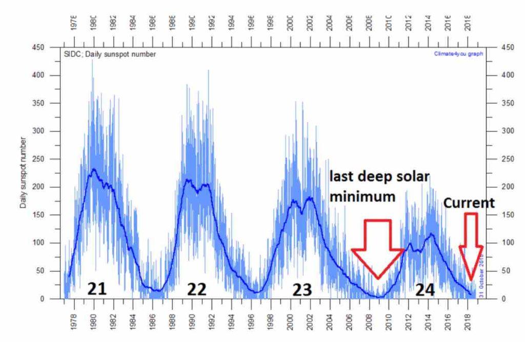 Era Glaciale causa Minimo Solare imminente: il pericolo è reale?