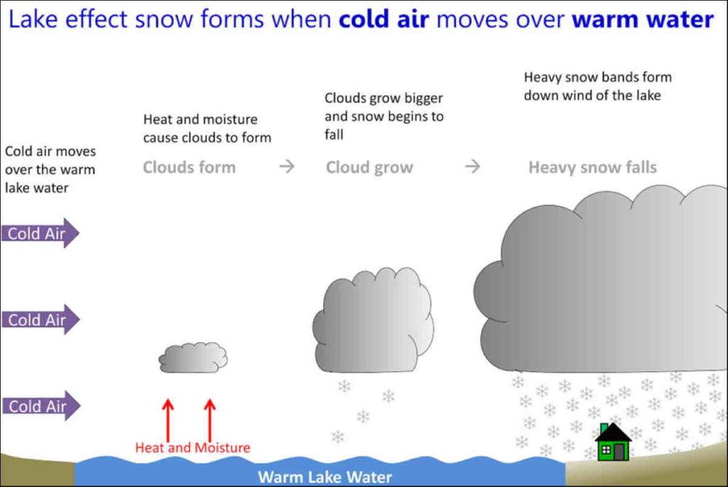 Meteo: Adriatic Sea-Effect Snow cos'è e quando si verifica?