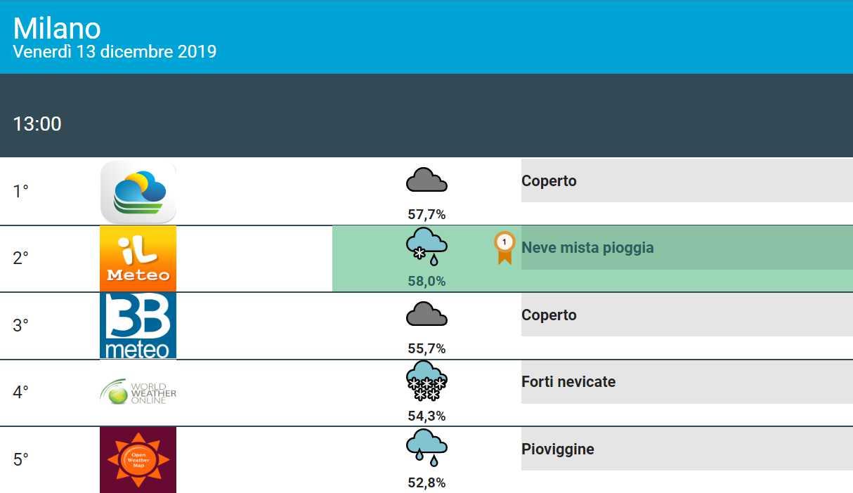 Meteo Dicembre 2019: Neve al Nord, modelli nel caos e non solo