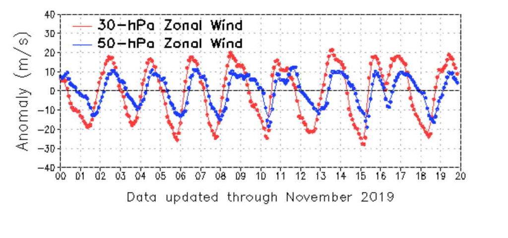 Tendenza Meteo Inverno 2020: quando la possibile svolta?