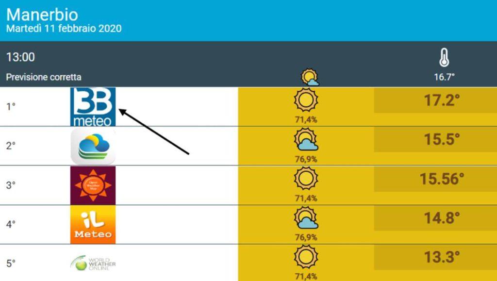 Meteo Temperature: CALDO sì ma, a volte è questione di tempismo