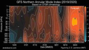 METEO FEBBRAIO 2020: VORTICE POLARE intenso, possibili sorprese?