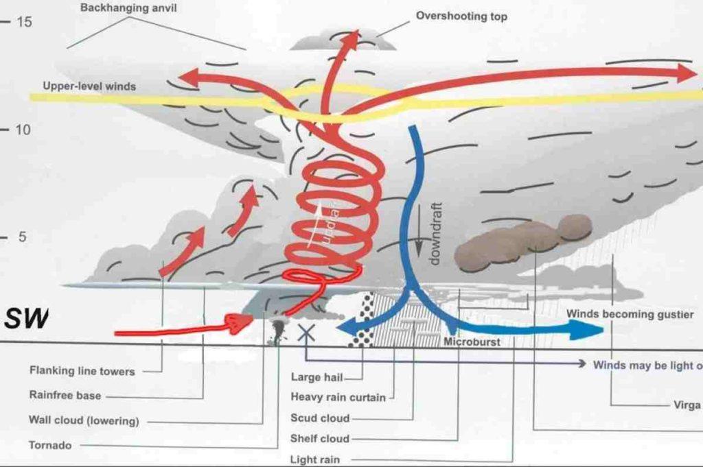METEO: Violenti TORNADO in ARKANSAS, danni e feriti