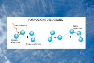 Strato di Ozono e Divieti di Emissione dei gas CFC: i conti non tornano!